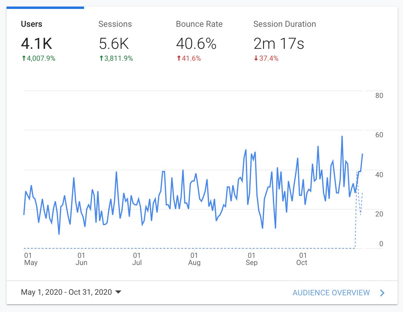 Digital marketing agency analytics results for the Gras CBD company
