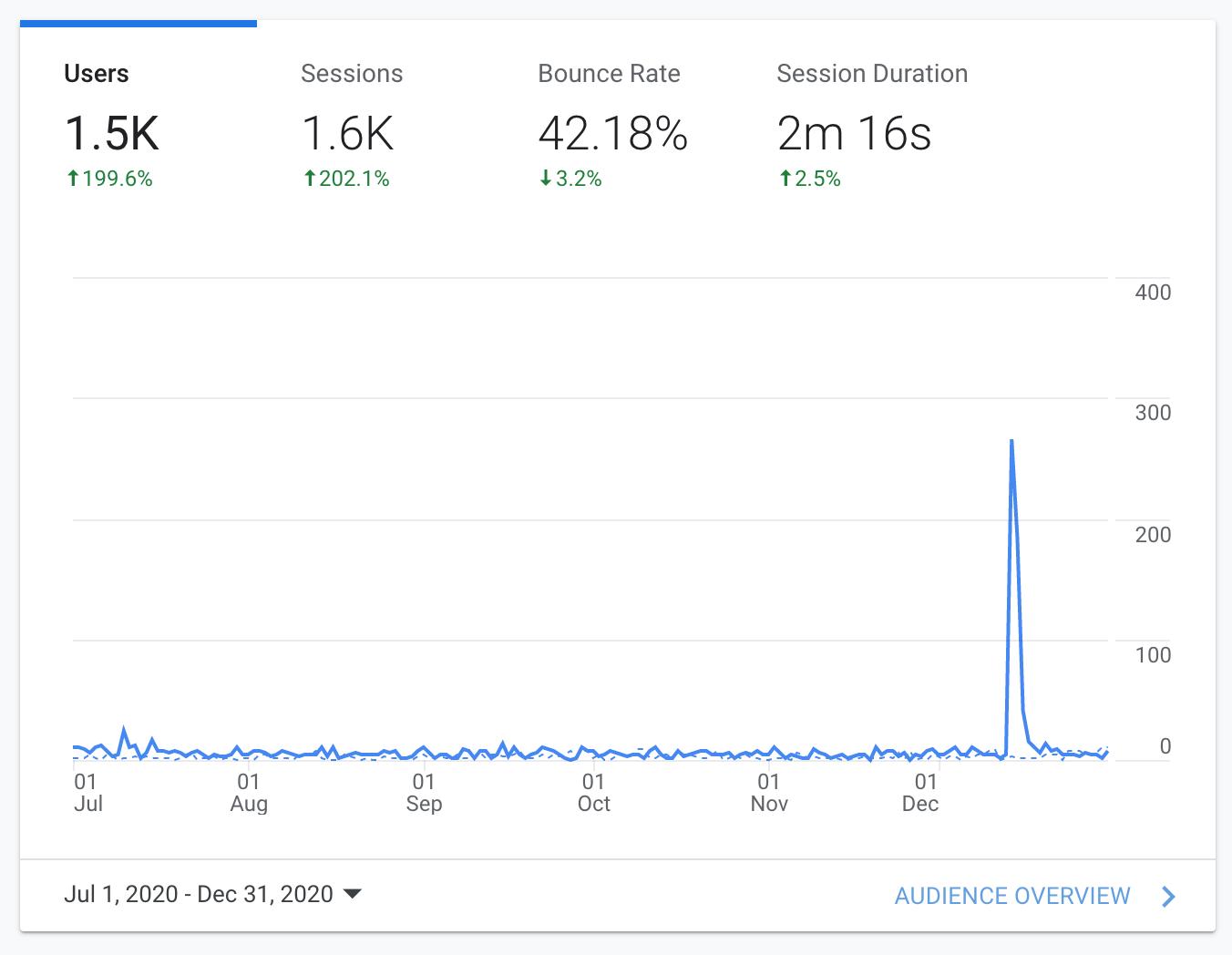 Digital marketing agency analytics results for Philip Perez Law