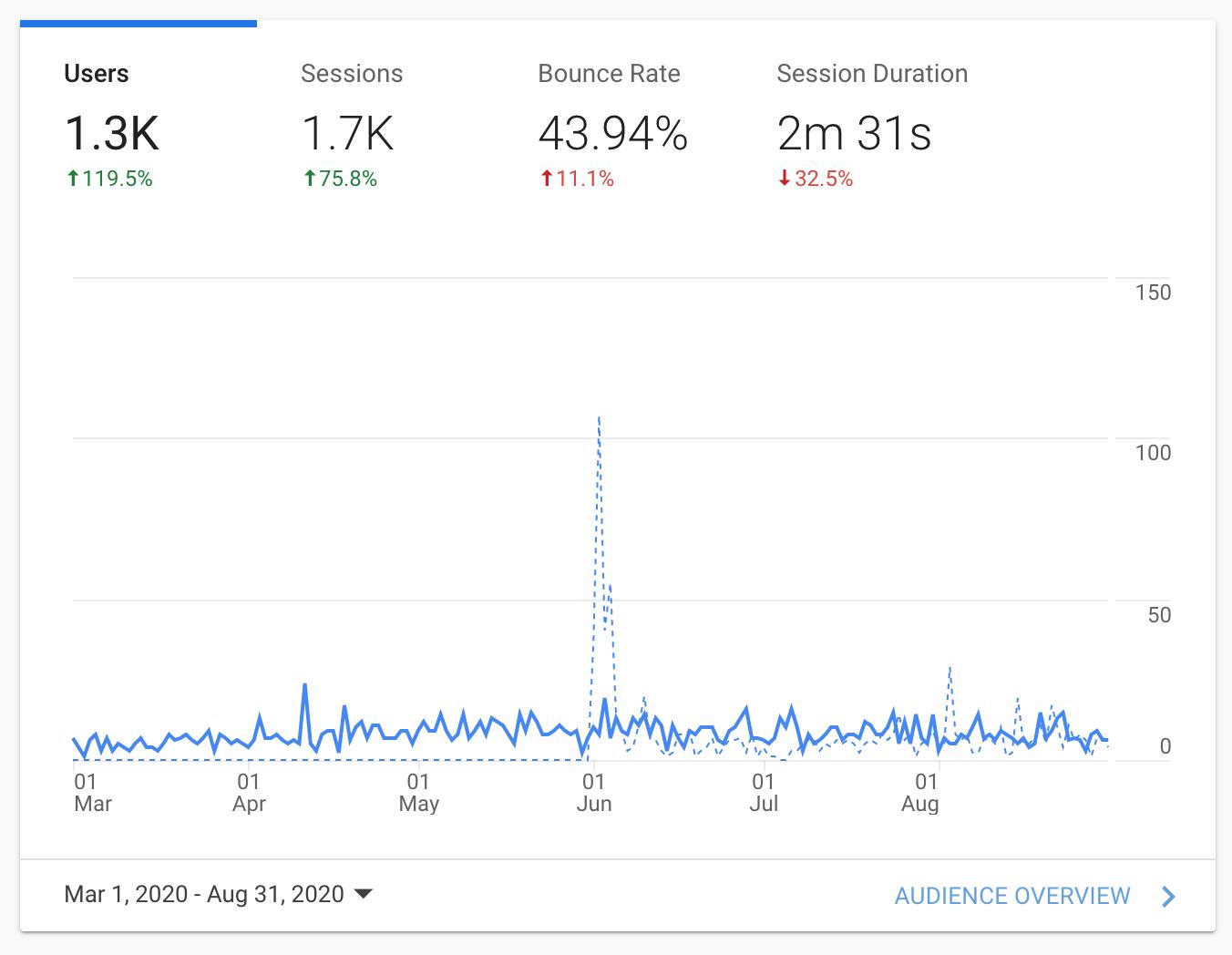Digital marketing agency analytics results for O'Dweeds Hemp Co