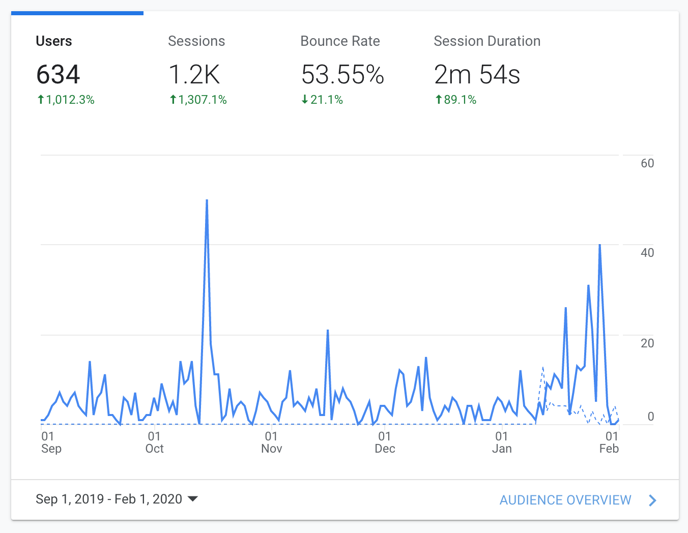 Digital marketing agency analytics results for Home Loan Experts