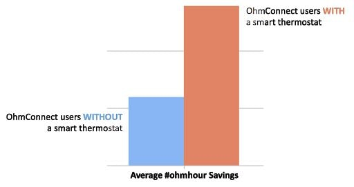 Comparison between OhmHour success with and without smart thermostats