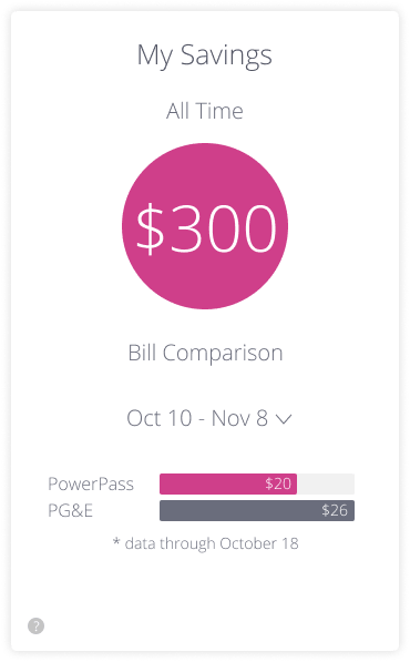 powerpass illustration of savings made