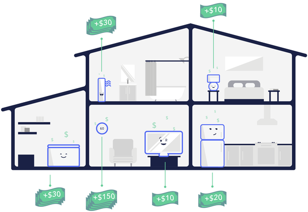 infographic of a house showing rooms in which smart devices like the OhmPlug are used and how much you can earn with them