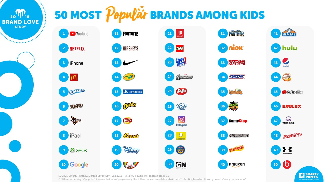 50 Most Popular Brands Among Kids in 2018