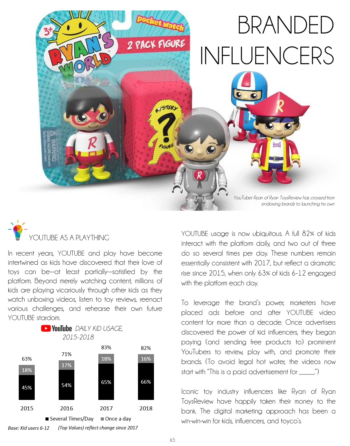 Branded Influencers Preview