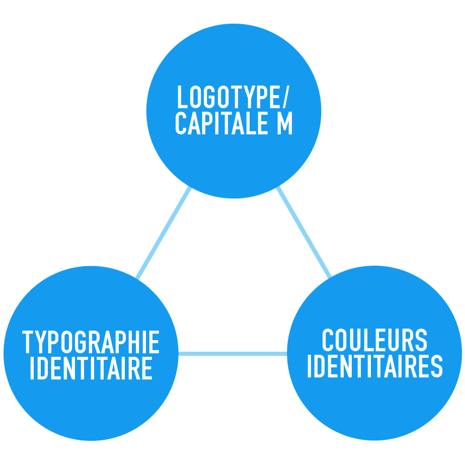 logotype/capitale M + typographie identitaire / couleurs identitaires