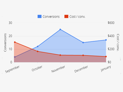 Conversions and Cost/Conversion graph