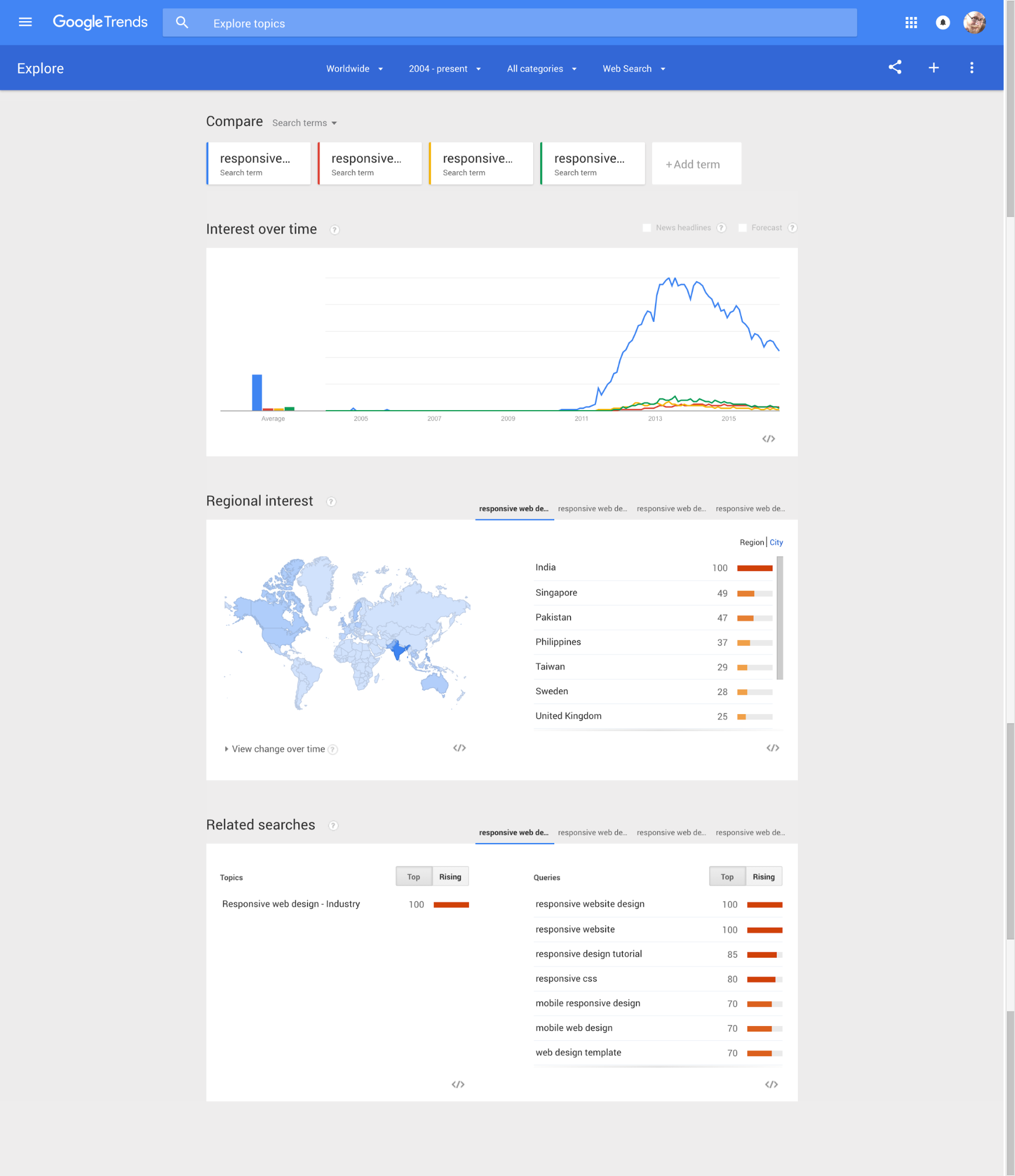 "Google Trends provides tons of keyword ideas related to ""responsive web design"""