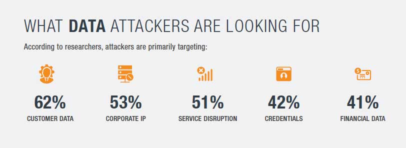 What Data Attackers are Looking for Infographic Carbon Black Report