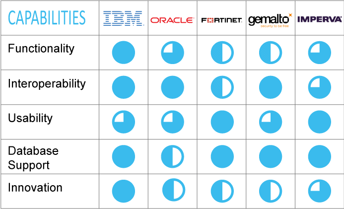 Data Security Capabilities; IBM Trusteer, IBM Guardium, Oracle, Fortinet, Gemalto, Imperva