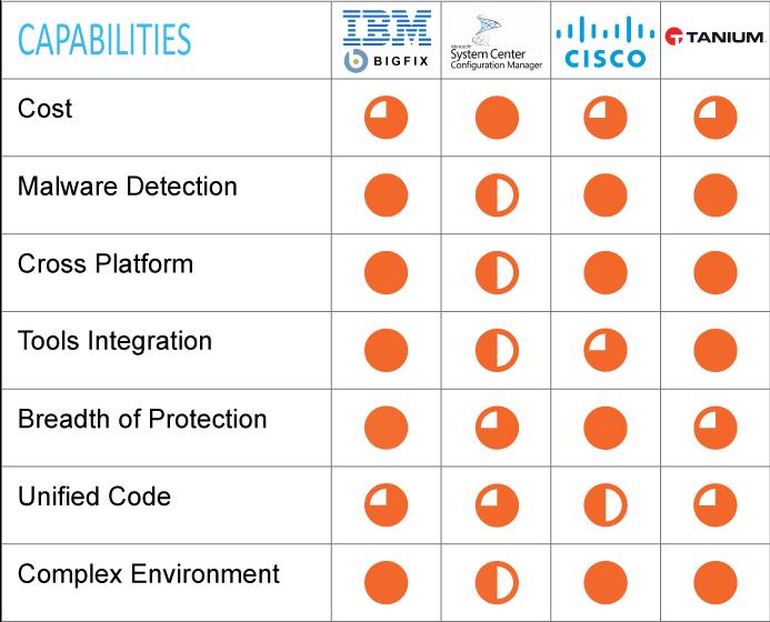 Endpoint Management Leaders' Capabilities; IBM BigFix, Microsoft SCCM, Cisco AMP