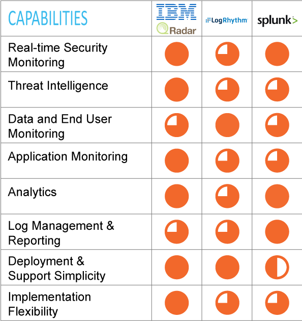 Event Management SIEM Capabilities; IBM QRadar, LogRhythm, Splunk