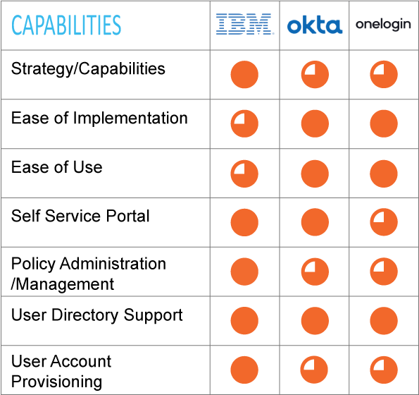 IDentity Access Management & Single Sing-On leaders' Capabilities; IBM, Okta, Onelogin
