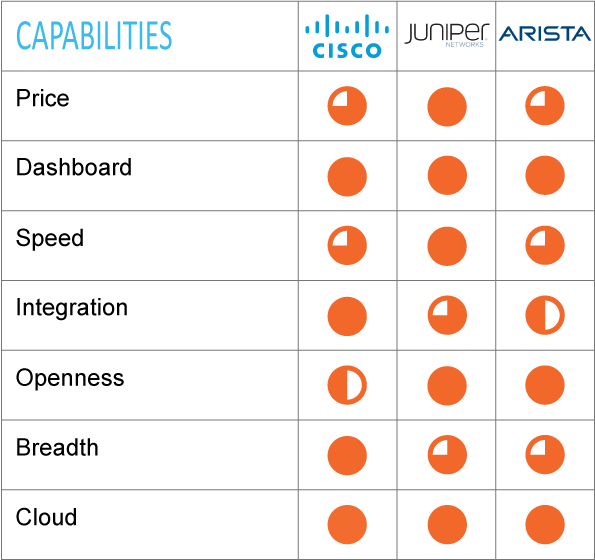 Network Infrastructure capabilities for Cisco and Juniper Networks