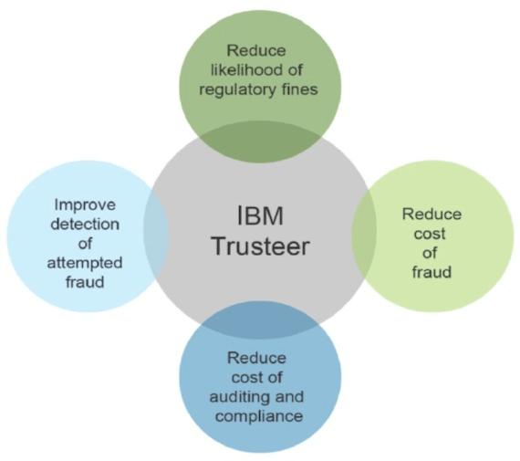 IBM Trusteer venn diagram