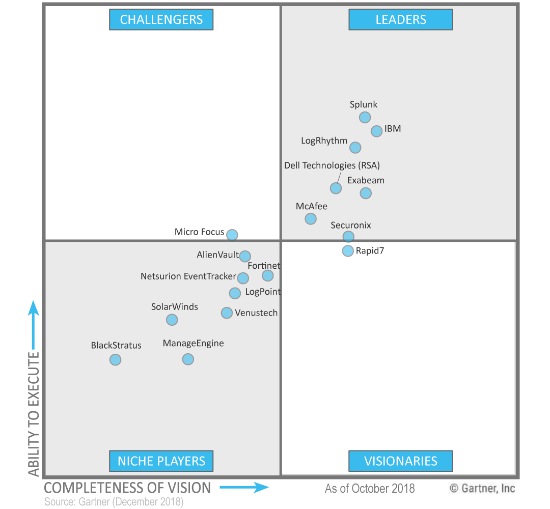 Gartner Magic Quadrant SIEM IBM QRadar, Splunk, LogRhythm