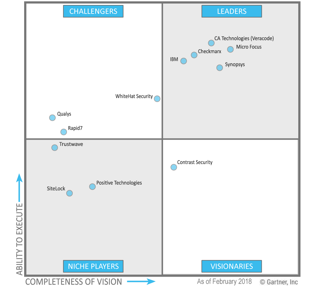 Gartner Magic Quadrant Application Security with IBM Security AppScan, Fortify, Veracode