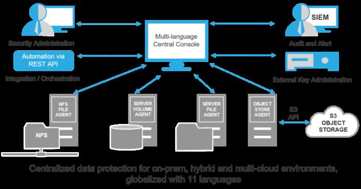 DataKeep Architecture