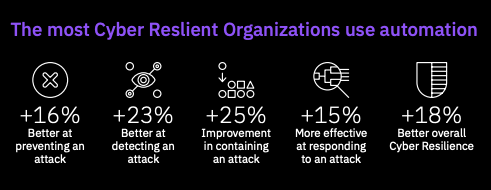 The most Cyber Resilient Organizations use Automation