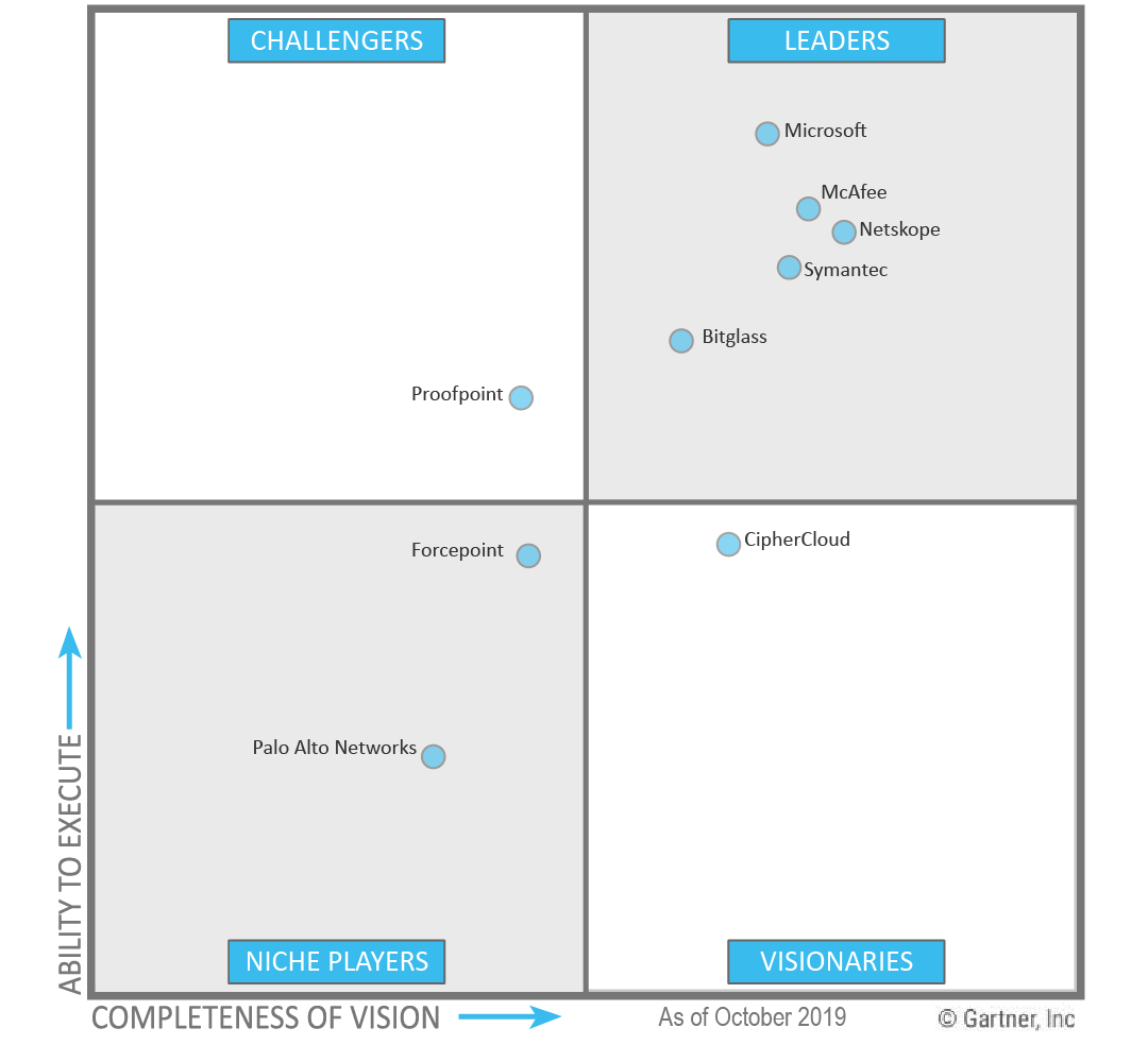 Gartner Magic Quadrant for CASB Cloud Access Security Brokers - Netskope, McAfee SkyHigh