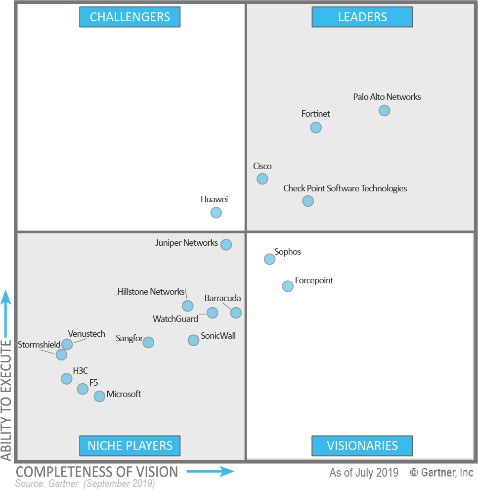 Gartner Magic Quadrant for Enterprise Network Firewalls - Cisco, Palo Alto Networks, Fortinet