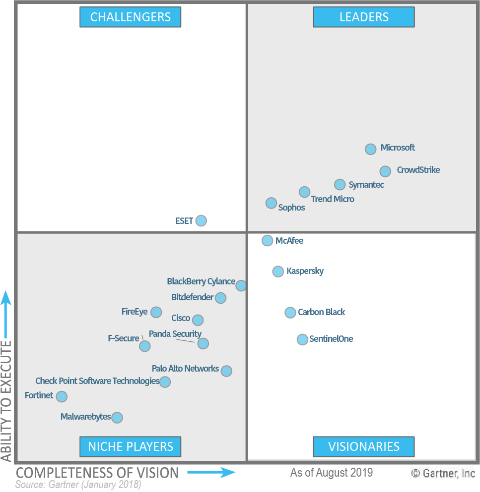 Gartner Magic Quadrant for Endpoint Protection Platforms