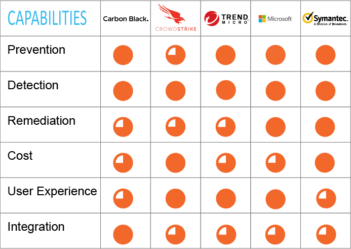 Endpoint Security Leaders' Capabilities; Carbon Black, Trend Micro, CrowdStrike, Microsoft, Symantec