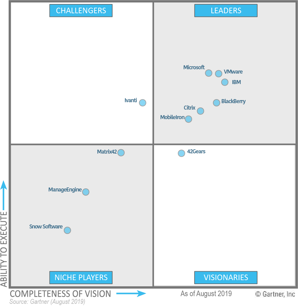 Gartner Magic Quadrant for Unified Endpoint Management Tools, August 2019