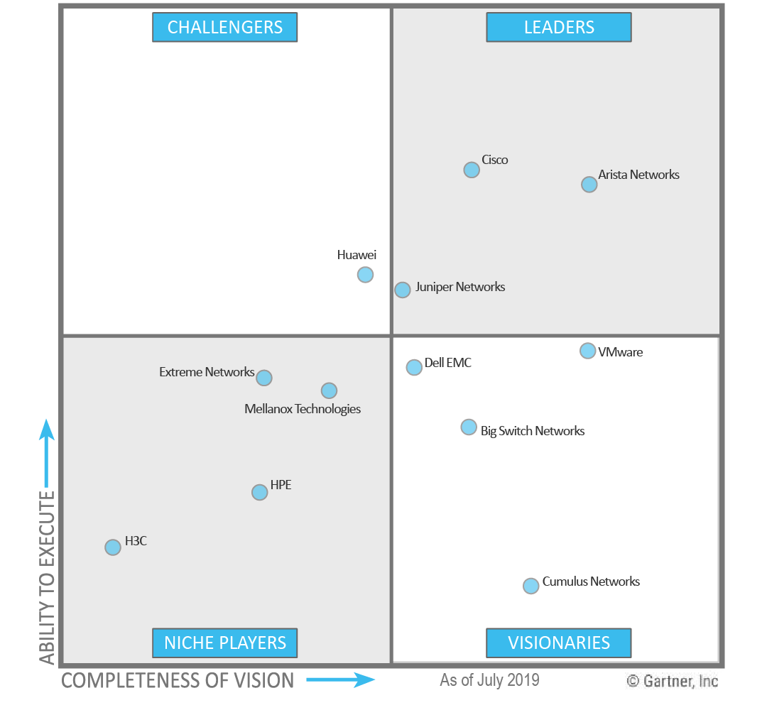 Gartner Magic Quadrant for Access Management Worldwide, IAM: Okta, Microsoft, IBM, OneLogin