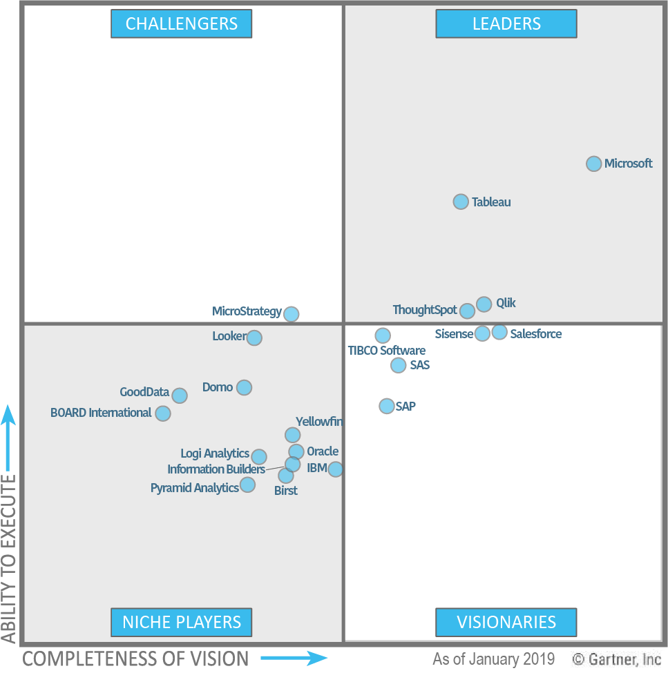 Gartner Magic Quadrant for Analytics: Microsoft, IBM Cognos Analytics, Tableau, Qlik