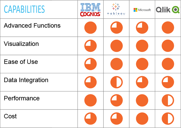 Analytics Tools Leaders: IBM Cognos, Tableau, Qlik