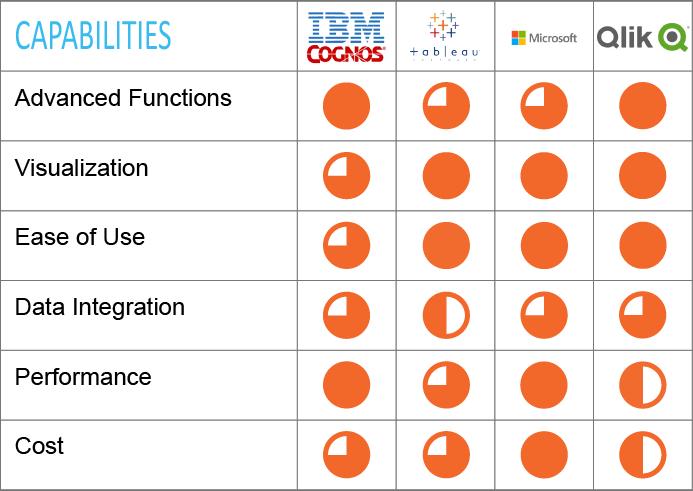 Analytics Tools Leaders: IBM Cognos, Tableau, Qlik
