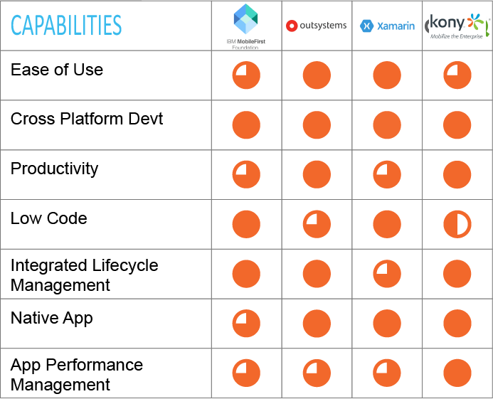 Mobile Platform Leaders' Capabilities; IBM MobileFirst, Xamarin, Kony, Adobe Phonegap
