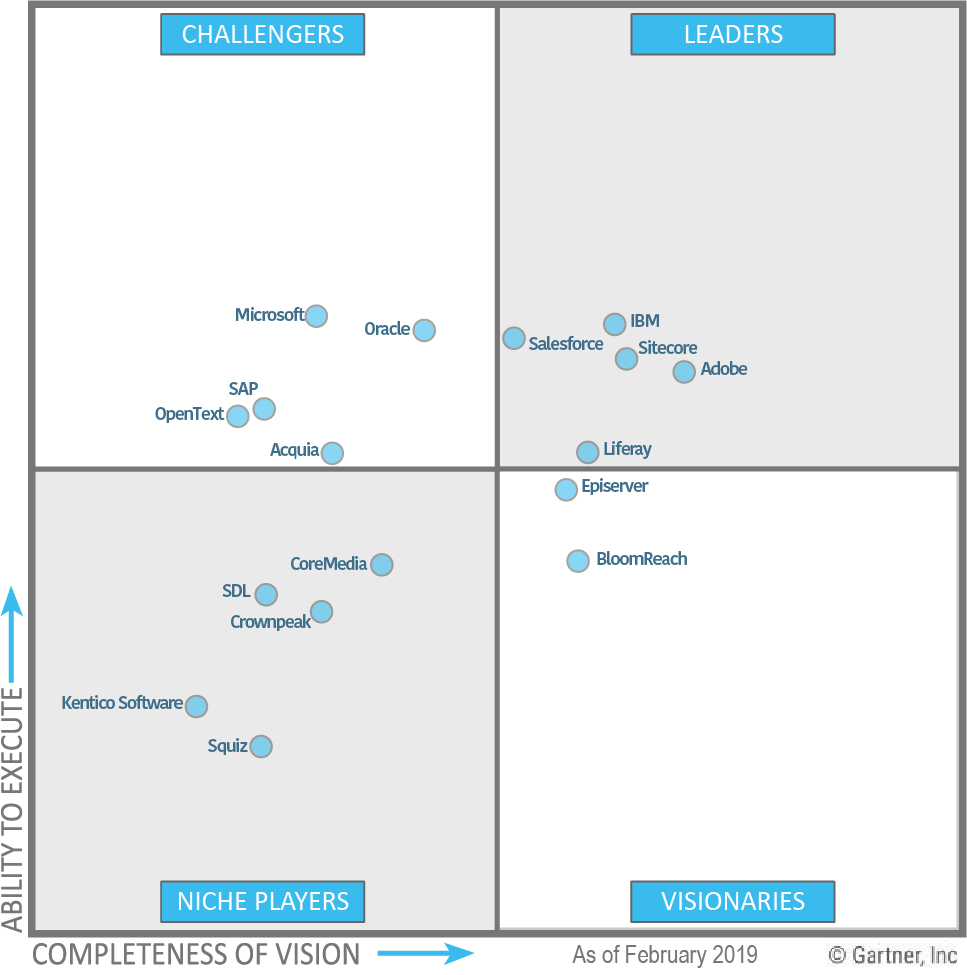 Gartner Magic Quadrant for Digital Experience Platforms January 2018