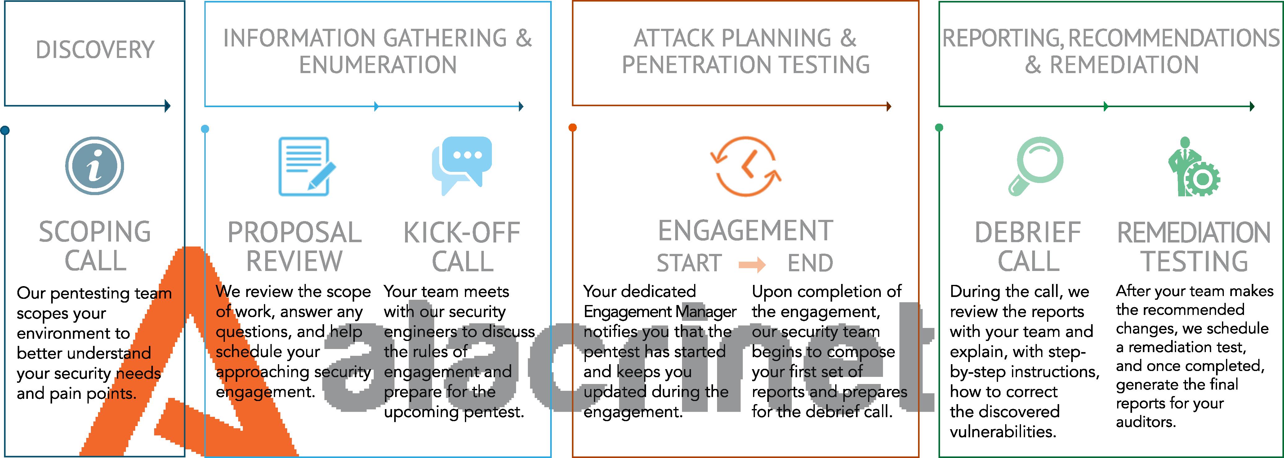 Alacrinet Penetration Testing Timeline