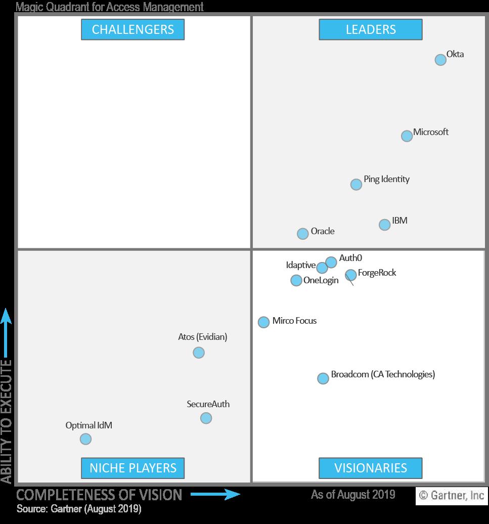 IAM SSO 2019 Magic Quadrant