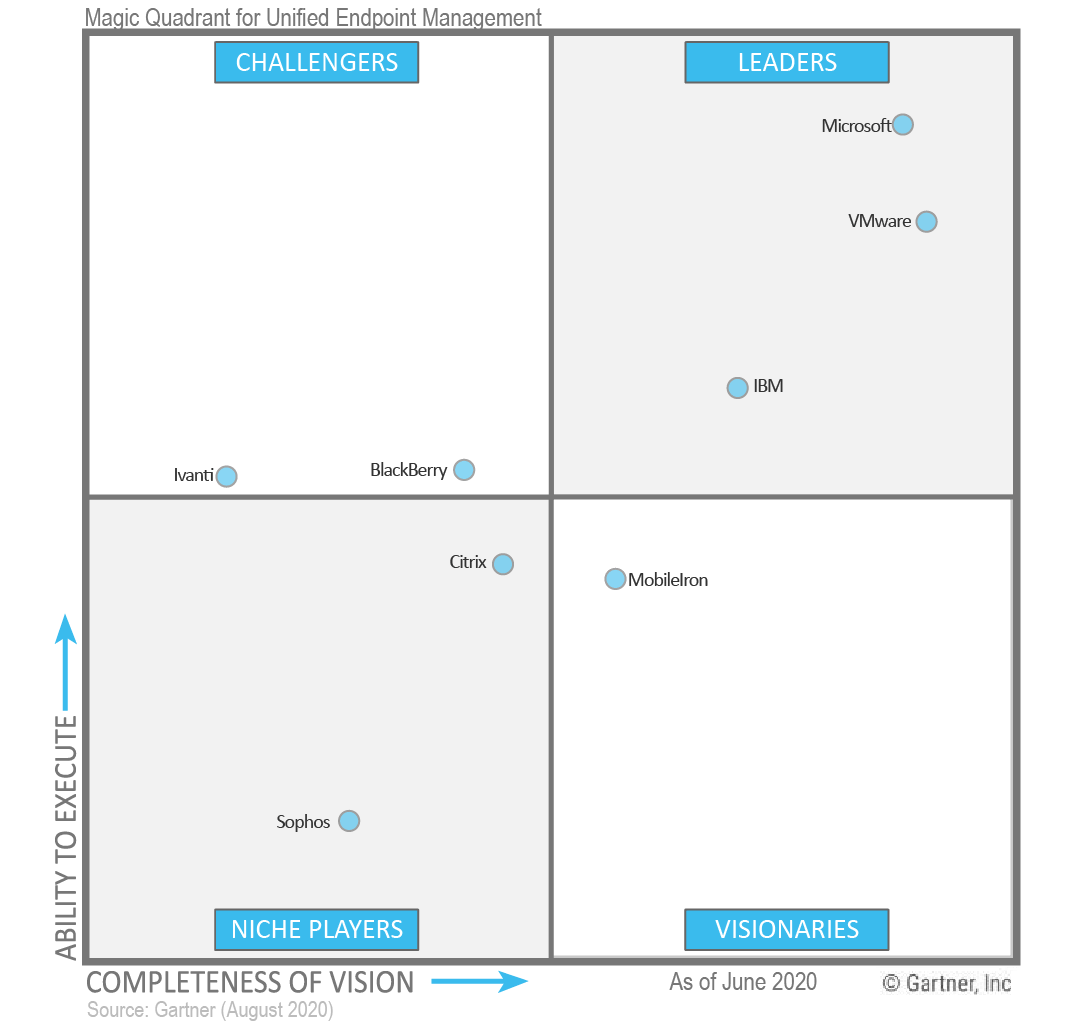 Gatner Magic Quadrant Unified Endpoint Management 2020