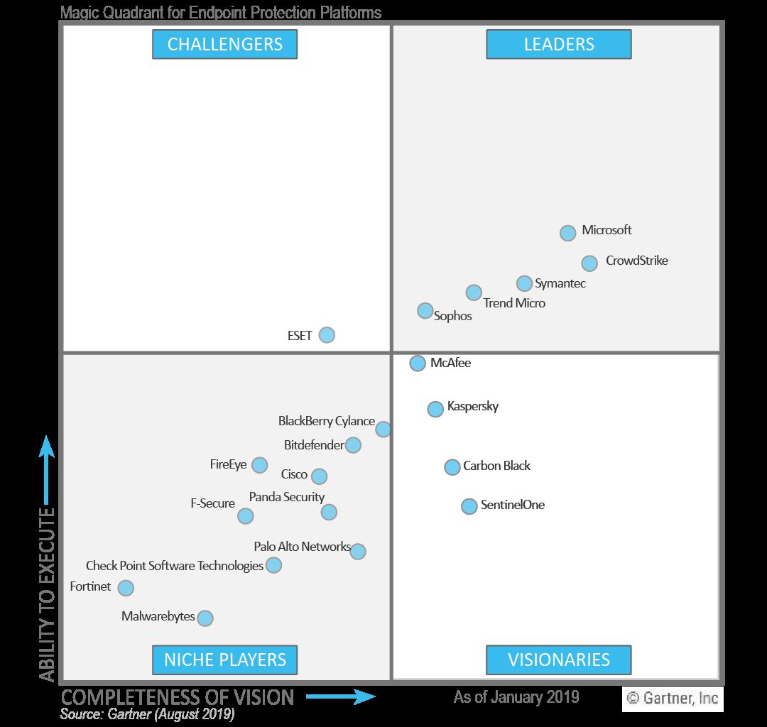 Endpoint Protection Platforms 2019 Gartner Magic Quadrant. Crowdstrike, Microsoft, Symantec, Trend Micro, and Sophos leaders.