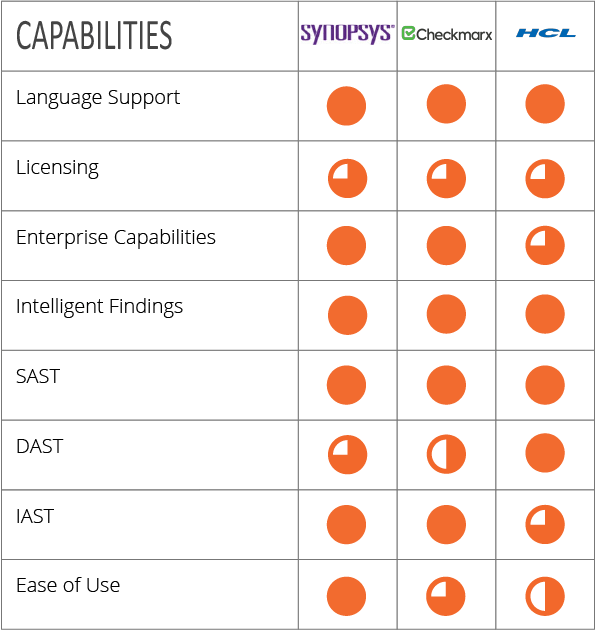 Capabilities evaluation