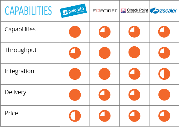 Capabilities evaluation