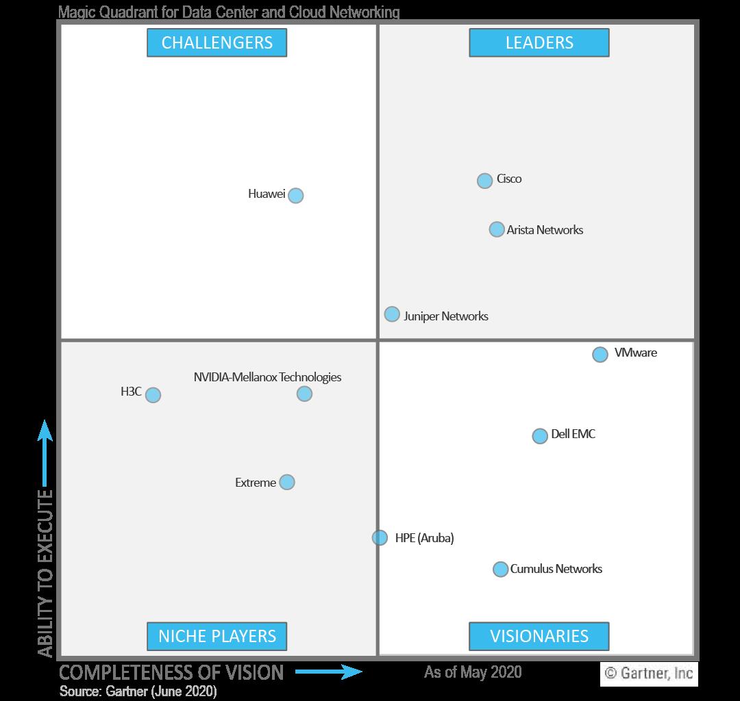 Network Infrastructure Magic Quadrant