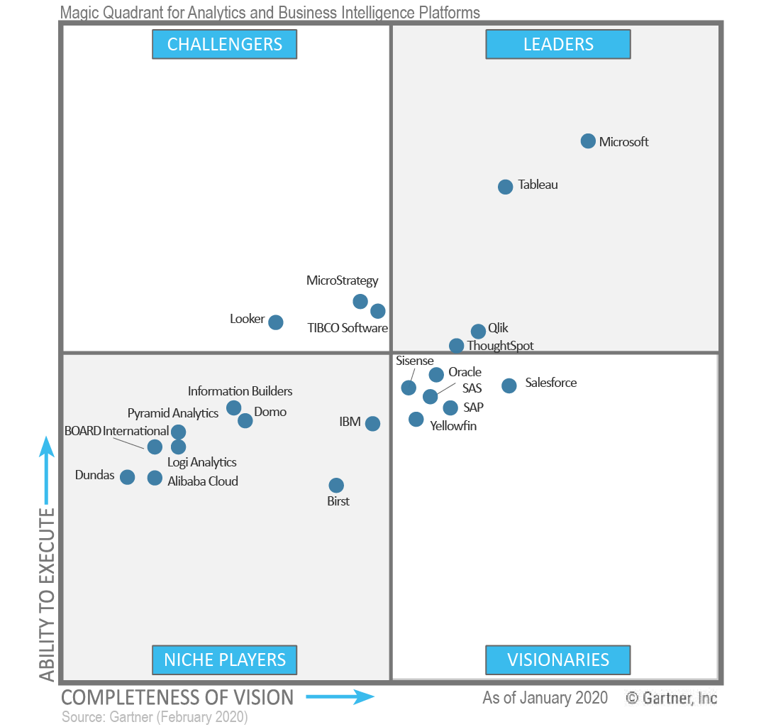 Analytics 2020 Magic Quadrant