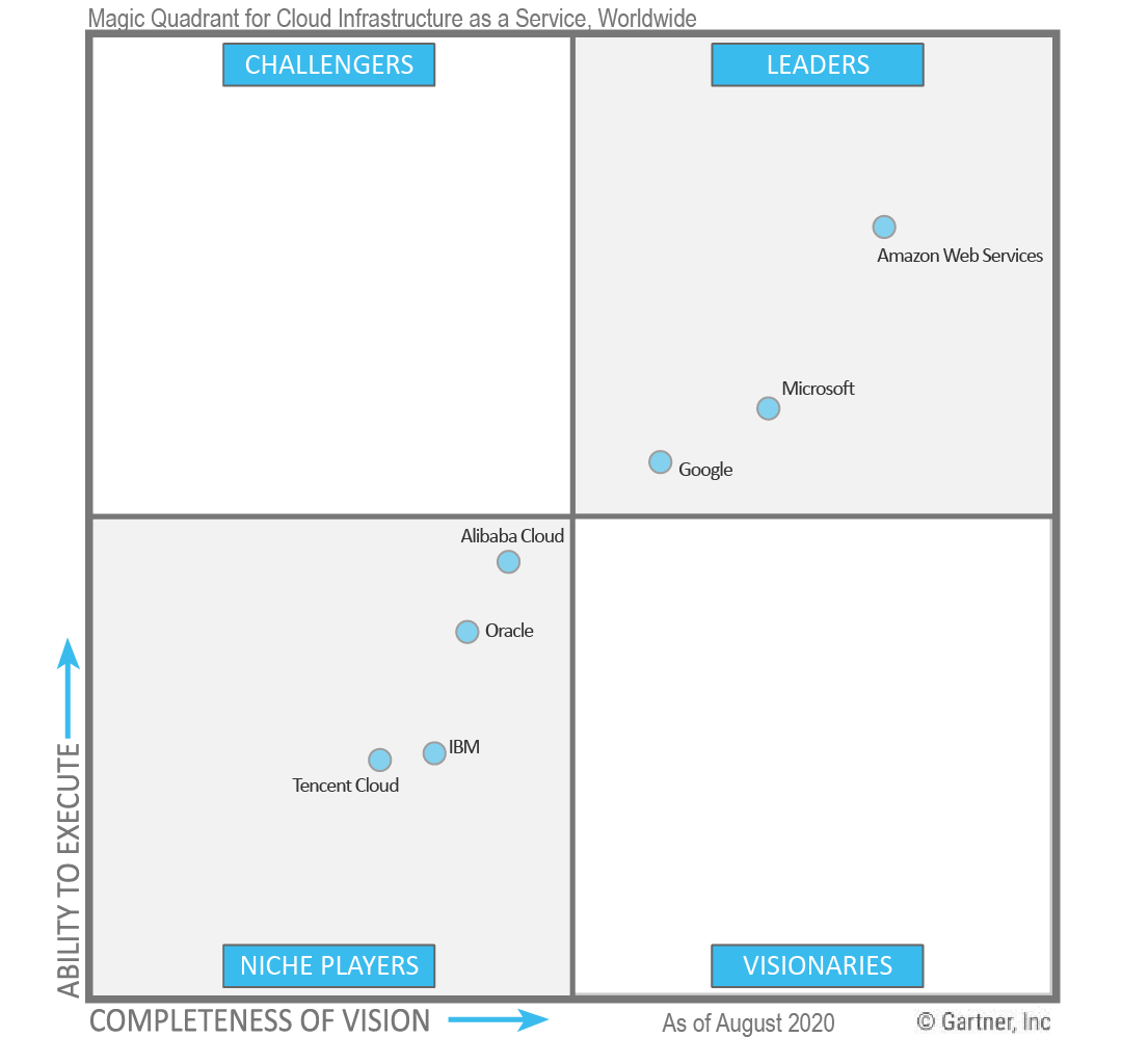 Cloud 2020 Magic Quadrant
