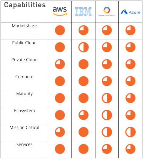 Capabilities Chart - Cloud