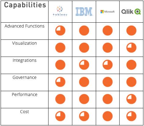 Mobile Platform Leaders' Capabilities; IBM MobileFirst, Xamarin, Kony, Adobe Phonegap