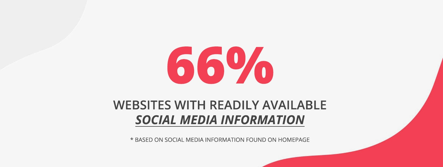 66 percent for social media information