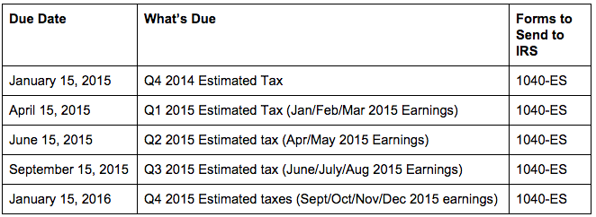 How To Calculate and Pay Quarterly Estimated Taxes