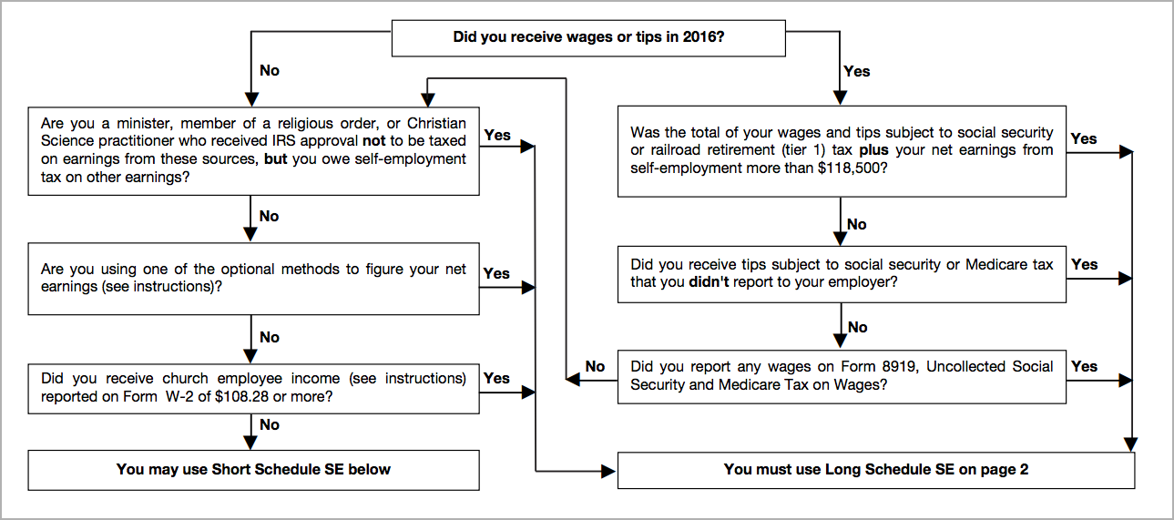 Schedule SE & 1040 Year-End Self-Employment Tax