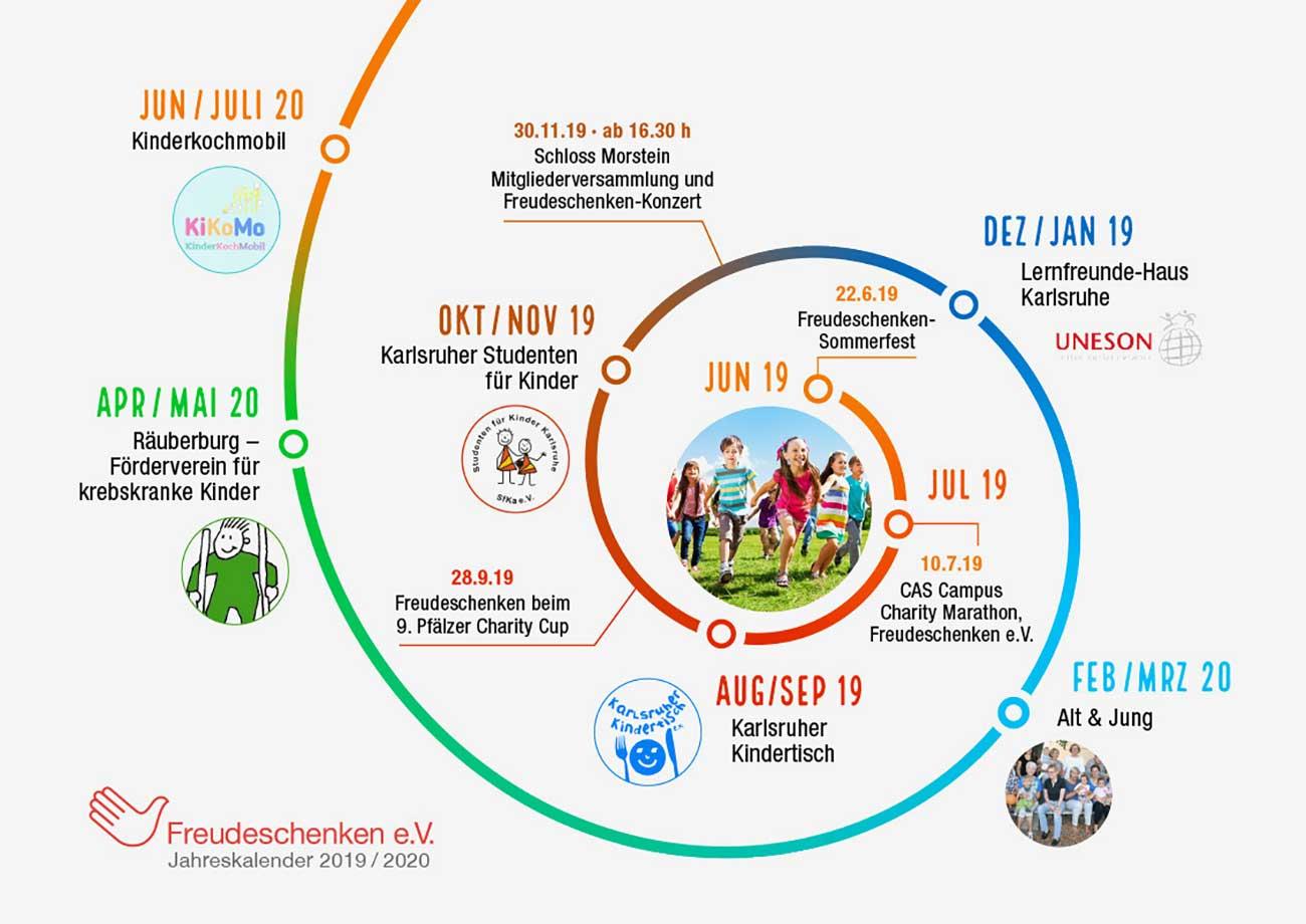Bild – Der Projektplan von Freudeschenken e.V. für 2020