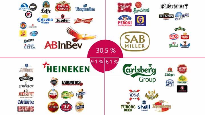 Infographie des grands groupes brassicoles et de leurs marques